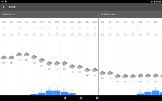 Screenshot of Weather in Germany 14 days