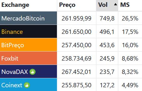 volume das exchanges de bitcoin no Brasil