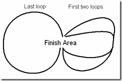 Two first loops, one longer last loop