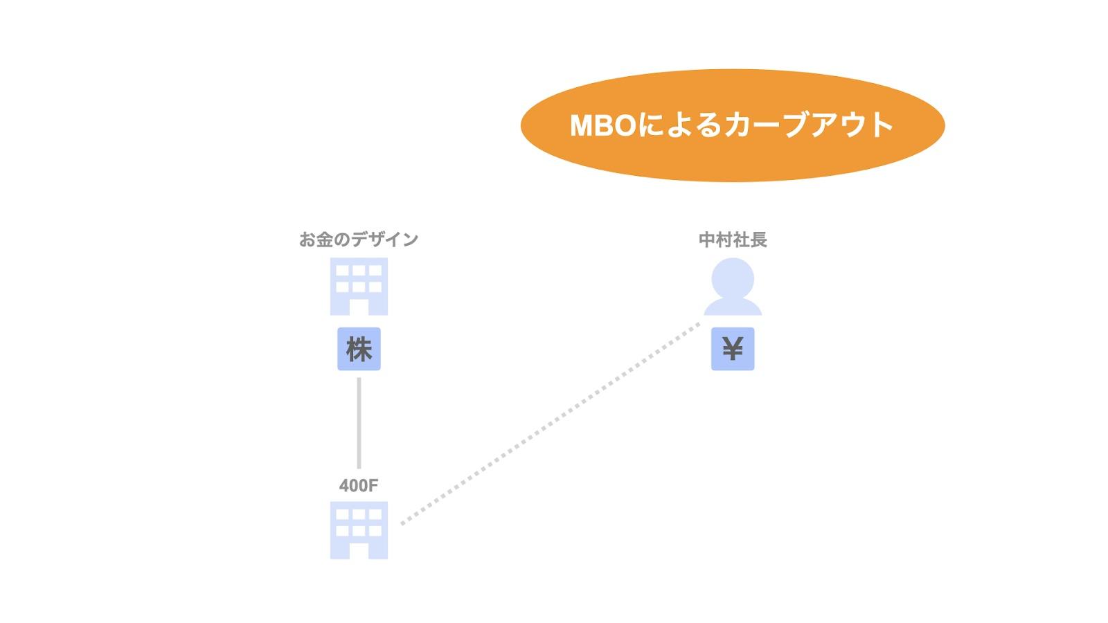 事例1. 400F/MBOによる子会社のカーブアウト