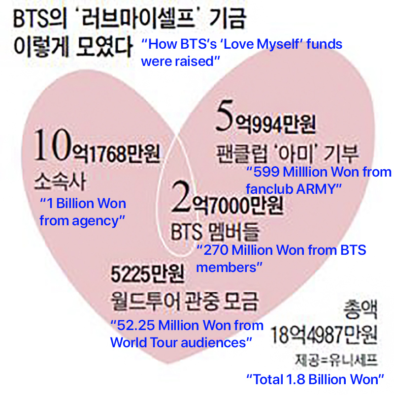 bts unicef funds 0
