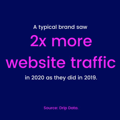 A typical brand saw 2x more website traffic in 2020 as they did in 2019.