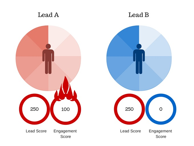Lead Score and Engagement Score