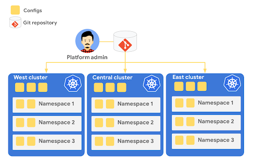Build a platform with KRM: Part 4 - Administering a multi-cluster environment