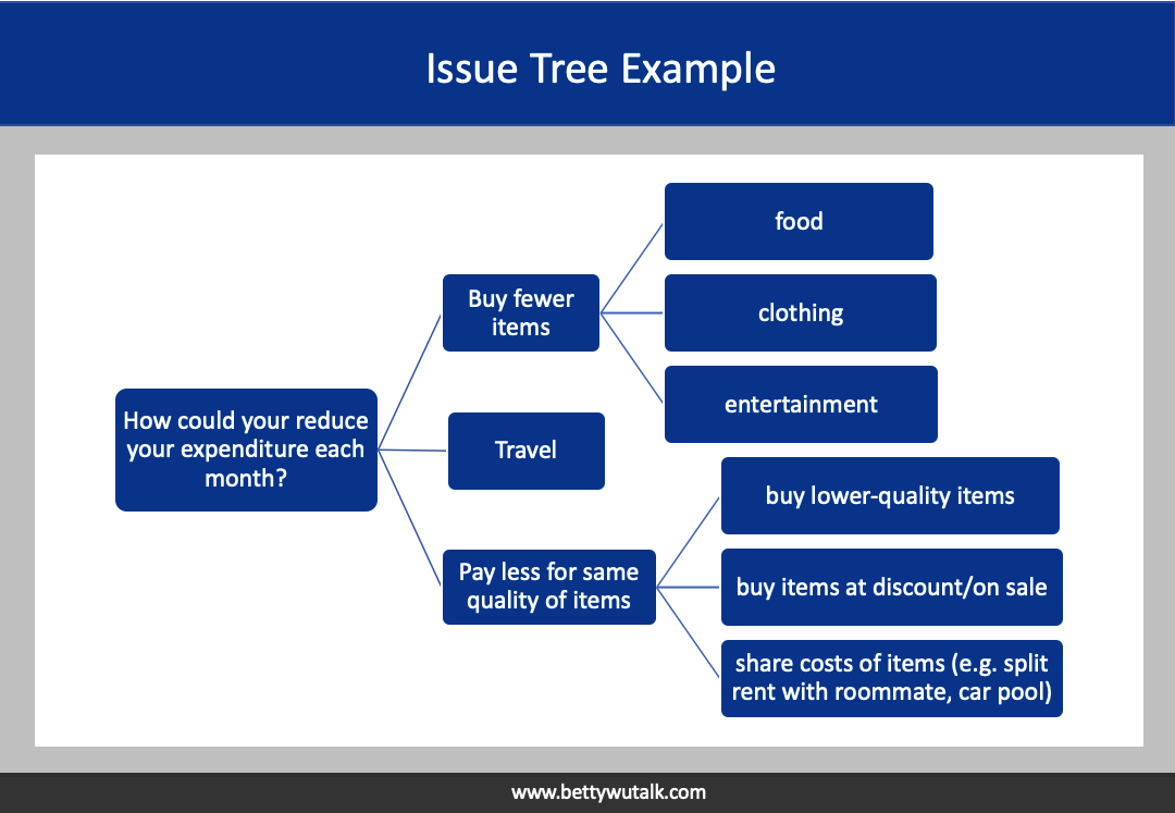 McKinsey Issue Tree Example