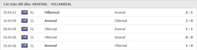 4 cuộc đối đầu gần nhất giữa Arsenal vs Villarreal