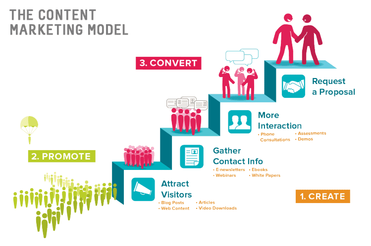 The Content Marketing Model