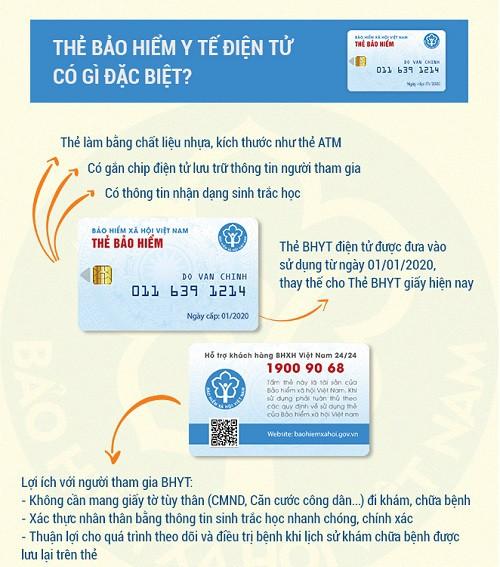 Điểm đặc biệt của thẻ bảo hiểm y tế điện tử.
