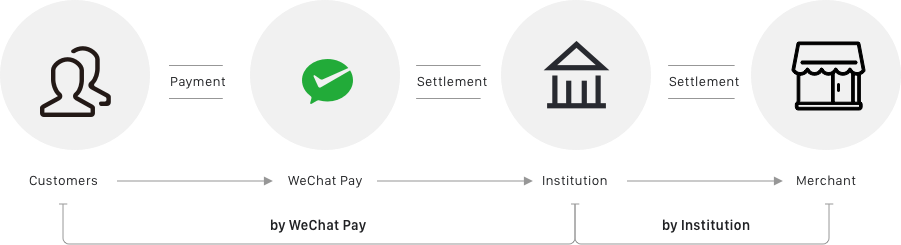 wechat pay partner