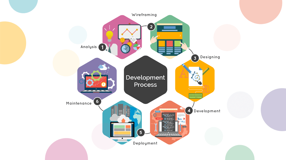 Description: An Overview of Mobile App Development Lifecycle | WeeTech Solution ...