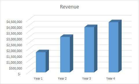 Ssmple SaaS revenues