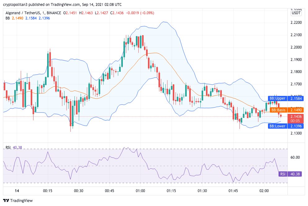 Algorand Price Analysis: Can ALGO hold another support at $2.40? 1