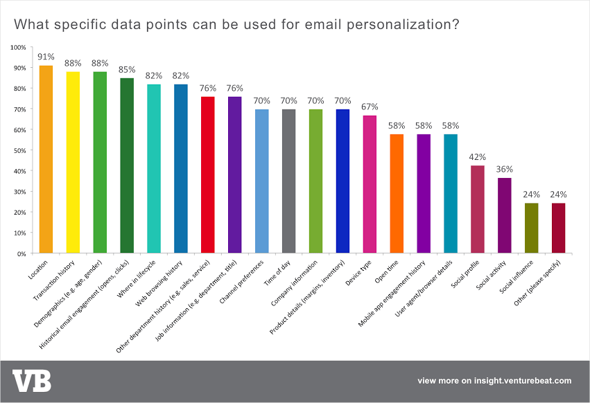 email personalization chart