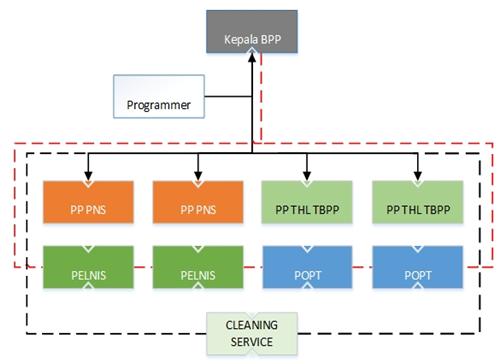 Si1311477524 widuri gambar 31 struktur organisasi bpp sepatan sumber arsip bpp sepatan ccuart Choice Image