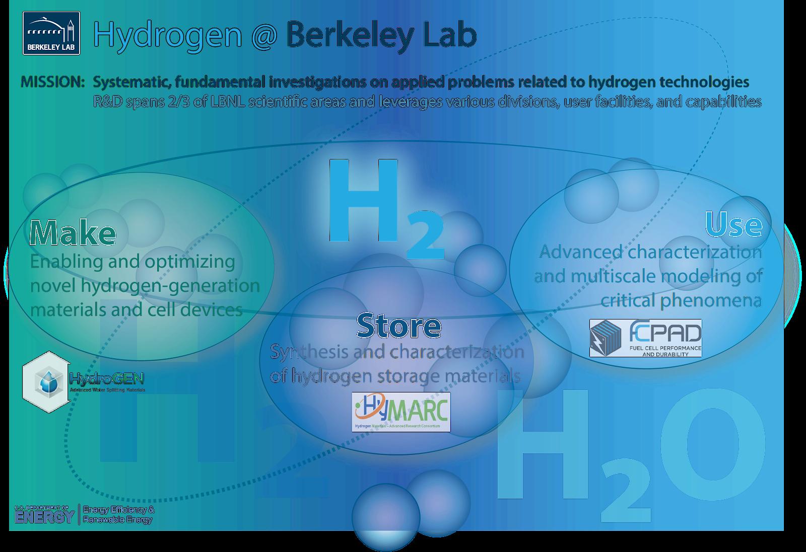 Hydrogen@Berkeley Lab infographic CREDIT: Ahmet Kusoglu, Berkeley Lab