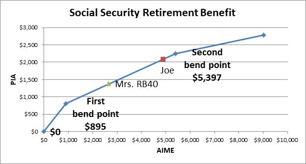 Social Security bend points