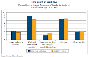 Photo: How men and women tend to spend their time and energy.    (WOMEN IN AMERICA. Indicators of Social and Economic Well-Being. March 2011. Prepared by U. S. Department of Commerce Economics and Statistics Administration. http://www.esa.doc.gov/sites/default/files/reports/documents/womeninamerica.pdf )  ( http://www.whitehouse.gov/administration/eop/cwg/data-on-women )