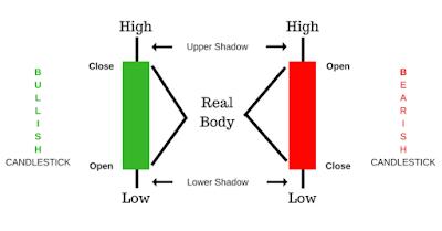 bentuk candlestick konfirmasi forex dan saham
