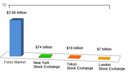 Forex Market size compared to other industries