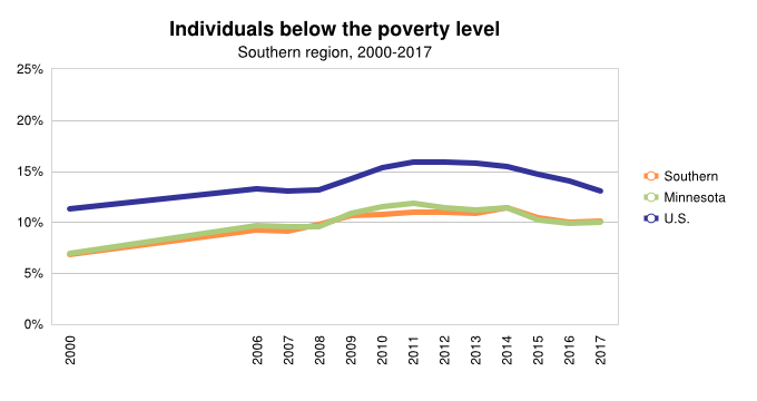 % Individuals below poverty line