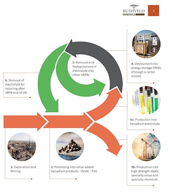 Vanadium is essential for renewables in a circular economy