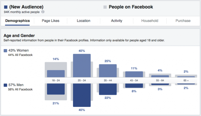 recurpost facebook analytics - demographics chart