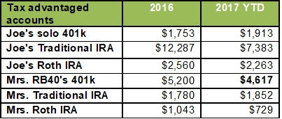 Passive Income from Retirement accounts