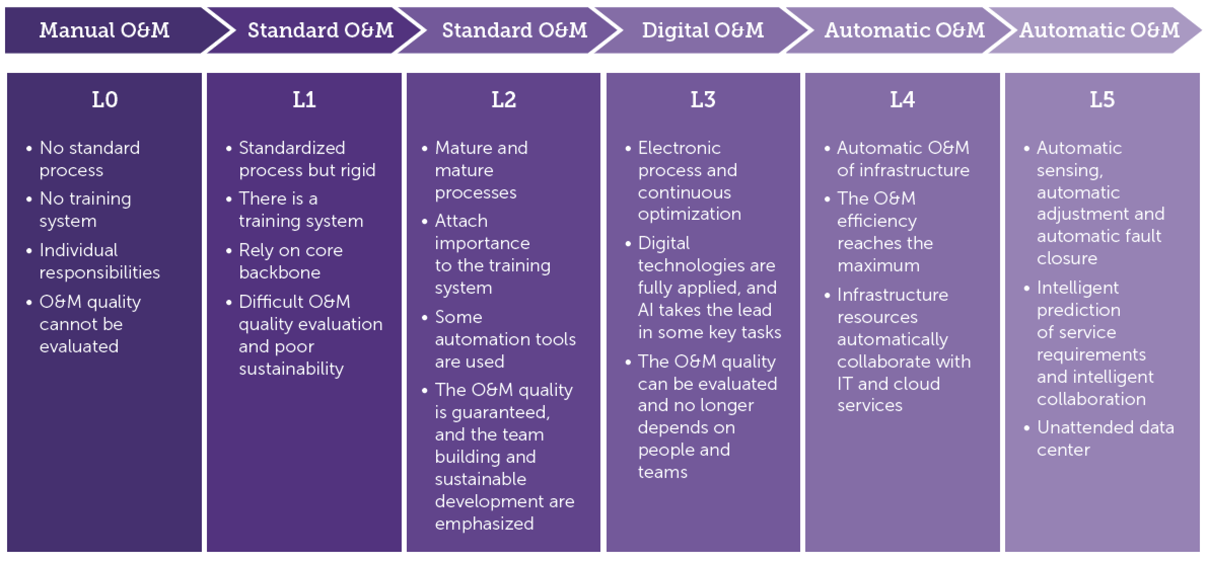 Figure 3 : The evolution of O&M. Source: Huawei
