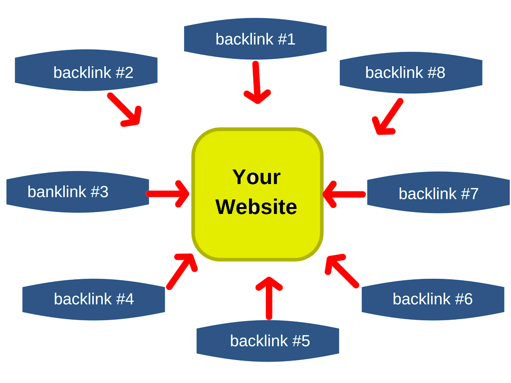 Sử dụng nhiều backlink cho web