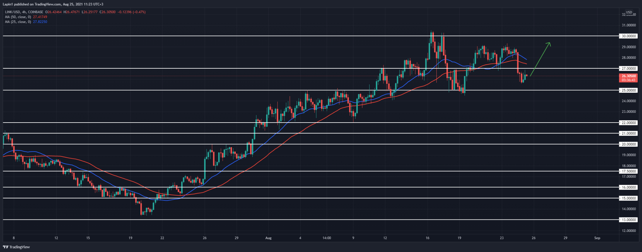 Chainlink Price Analysis: LINK moves below $27, ready to set another higher low?