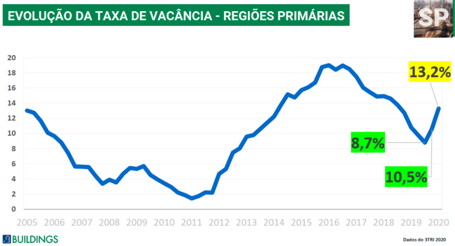 Gráfico apresenta evolução da taxa de vacância nas regiões primárias de São Paulo/SP. Período: 2005 a 2020.