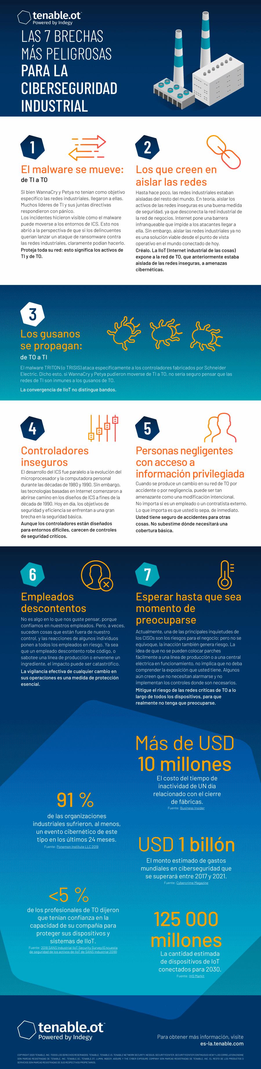 Infografía Las 7 brechas más peligrosas para la ciberseguridad industrial