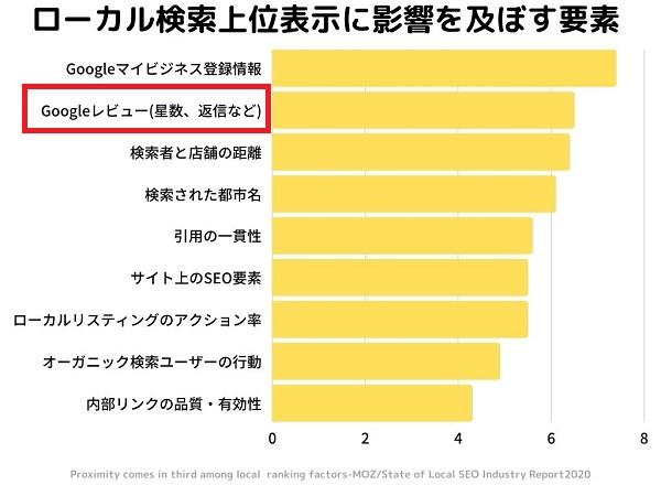 MEO対策における口コミの重要性を示す調査結果