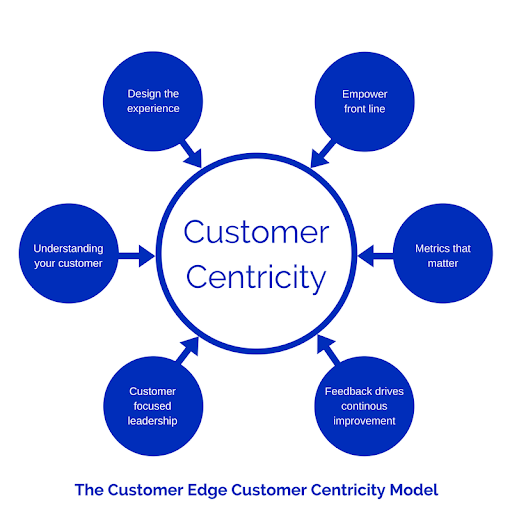 Image result for customer centric approach to improve sales process