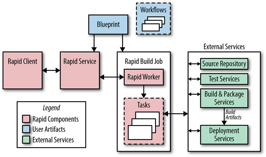 Simplified view of Rapid architecture showing the main components of the system.
