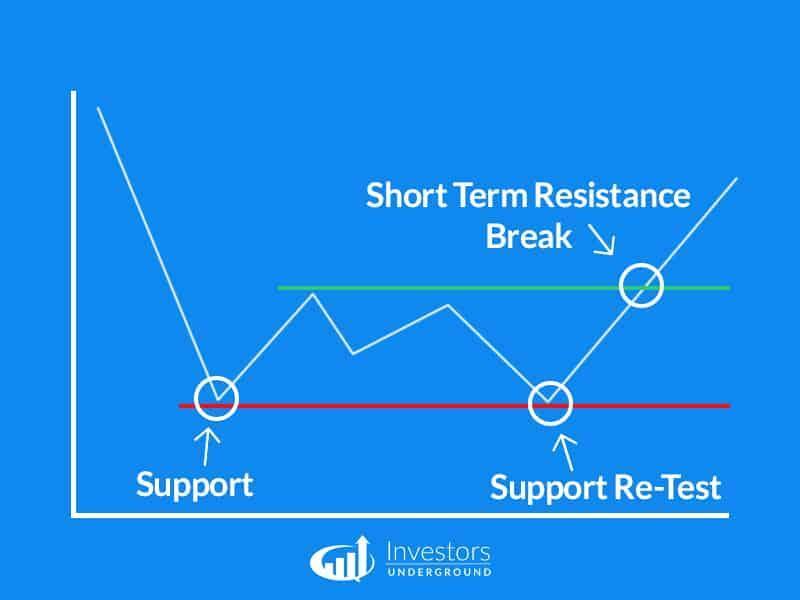 5 Estrategias de Day Trading para Principiantes, ForexTrend