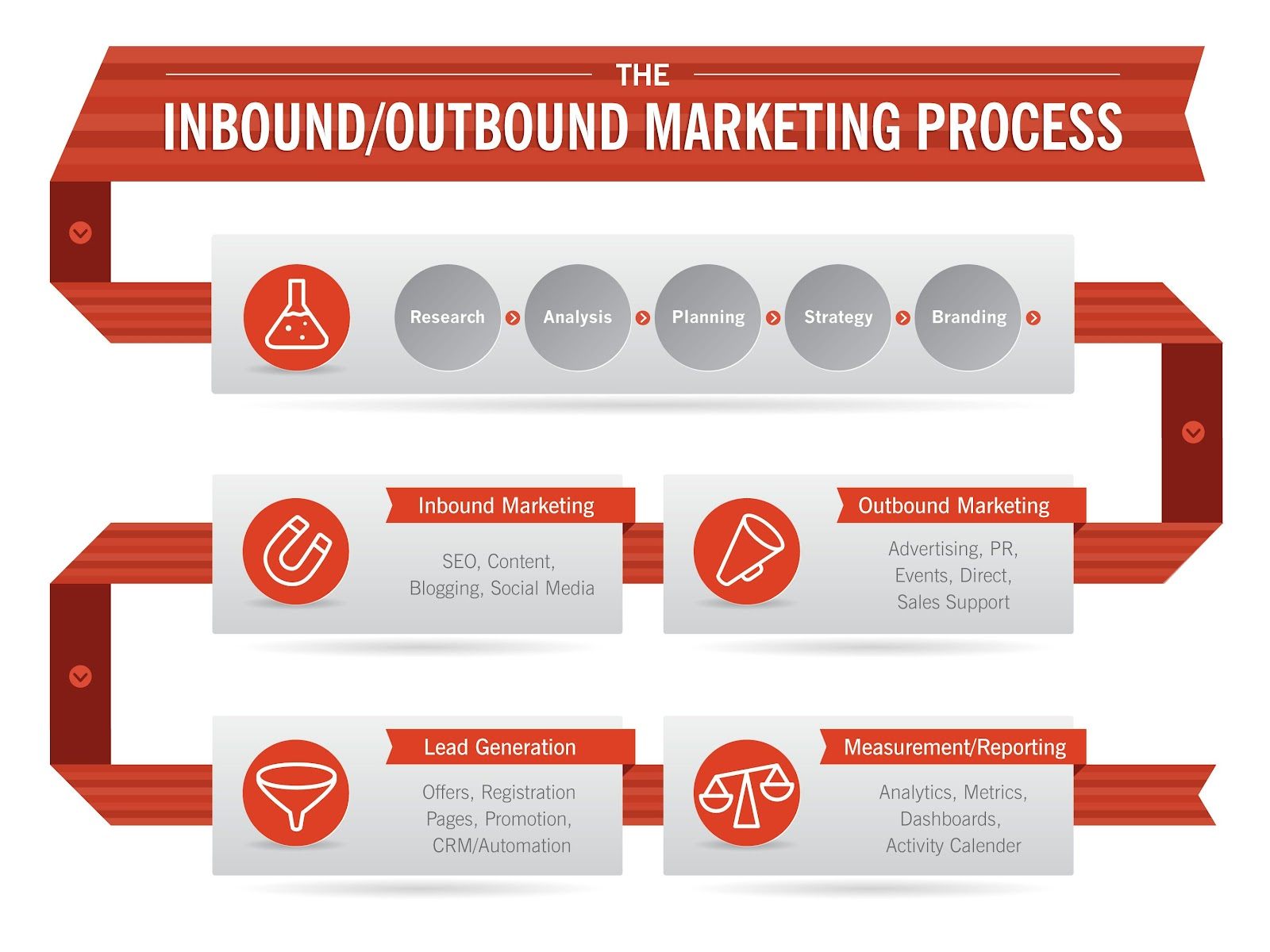 inbound lead generation - overview of the inbound and outbound marketing process