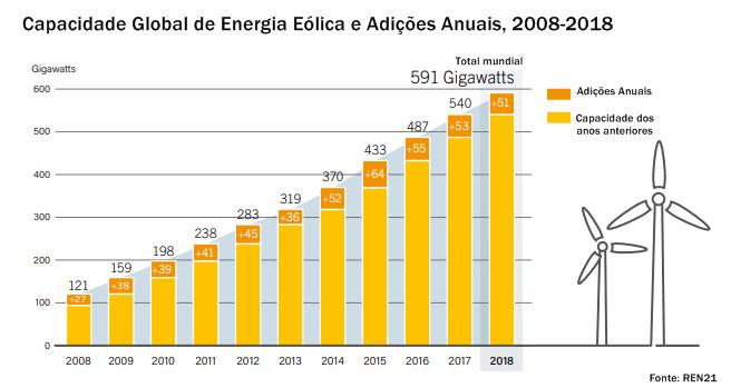 gráfico da capacidade global de energia eólica e adições anuais