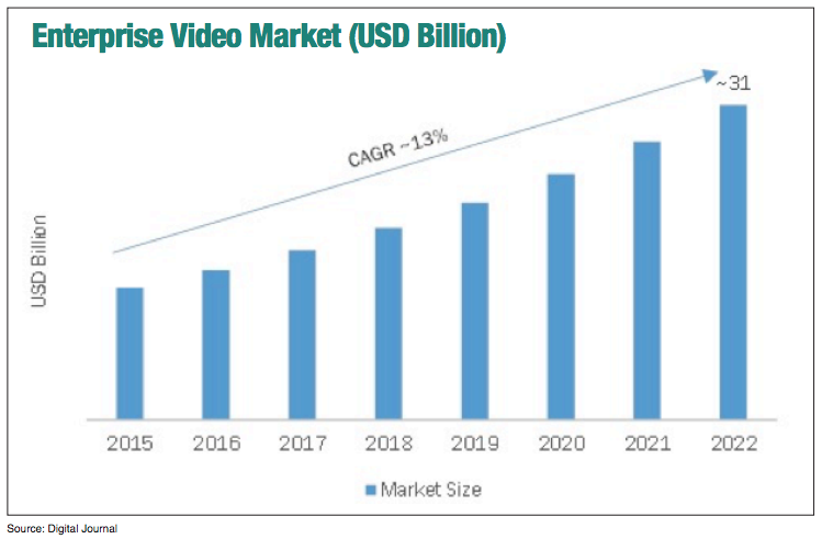 Enterprise Video Market (USD Billion)