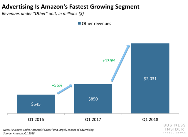 How Amazon Is Priming Its Advertising Business for 2019