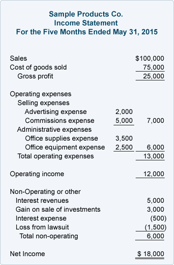 Income Statement Example - Accounting Reports