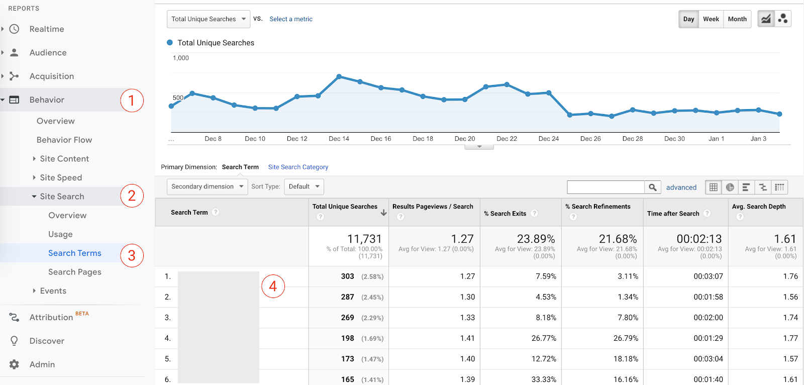 how to find internal search terms in google analytics.