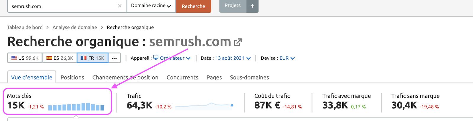 Guide SEMrush: le meilleur outil SEO et marketing digital ? (2021) 2