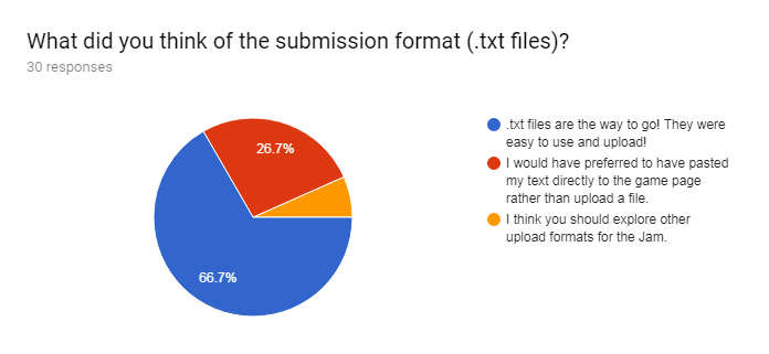 Forms response chart. Question title: What did you think of the submission format (.txt files)?. Number of responses: 30 responses.