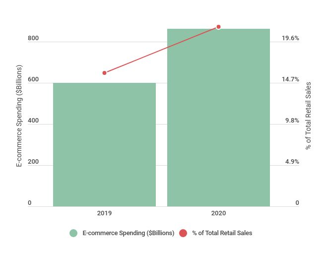 graph representing e-commerce spending and % total retail sales in 2019 and 2020