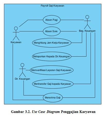 Si1114469120 widuri use case diagram penggajian karyawan yang berjalan saat ini terdapat ccuart Images