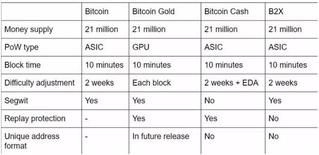 Отличия Bitcoin Gold от Bitcoin и Bitcoin Cash