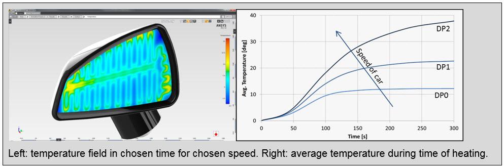 ANSYS распределение плотности теплового потока на поверхности зеркала для заданной скорости