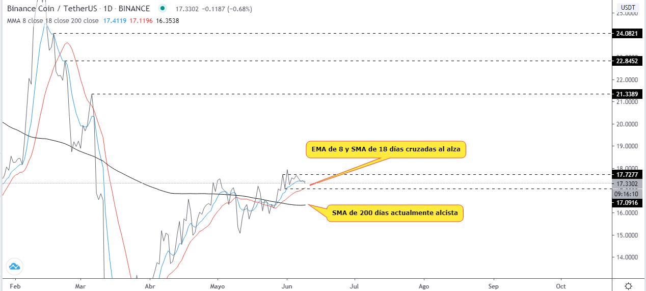 Análisis técnico del gráfico BNB USDT. Fuente: TradingView.