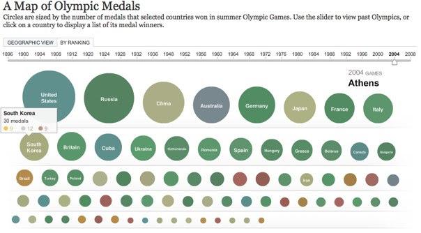 국가별 올림픽 메달 집계 시각화